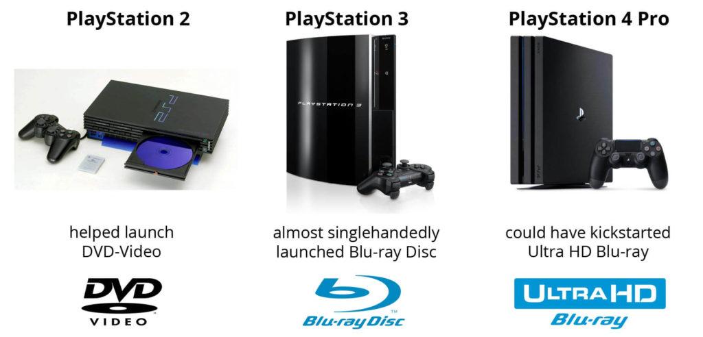 PS2, PS3, PS4 Pro